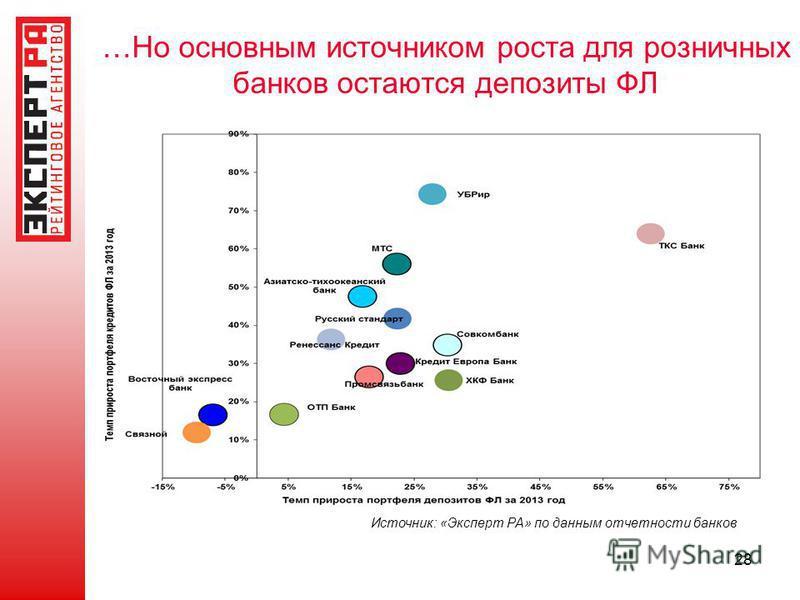 …Но основным источником роста для розничных банков остаются депозиты ФЛ 28 Источник: «Эксперт РА» по данным отчетности банков