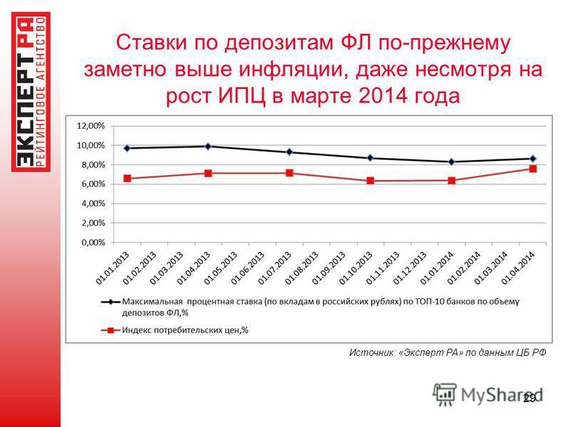 Ставки по депозитам ФЛ по-прежнему заметно выше инфляции, даже несмотря на рост ИПЦ в марте 2014 года Источник: «Эксперт РА» по данным ЦБ РФ 29