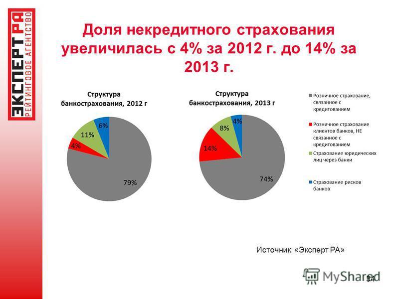Доля не кредитного страхования увеличилась с 4% за 2012 г. до 14% за 2013 г. 34 Источник: «Эксперт РА»