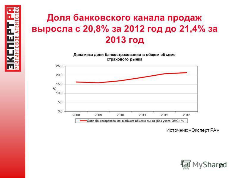 Доля банковского канала продаж выросла с 20,8% за 2012 год до 21,4% за 2013 год 37 Источник: «Эксперт РА»