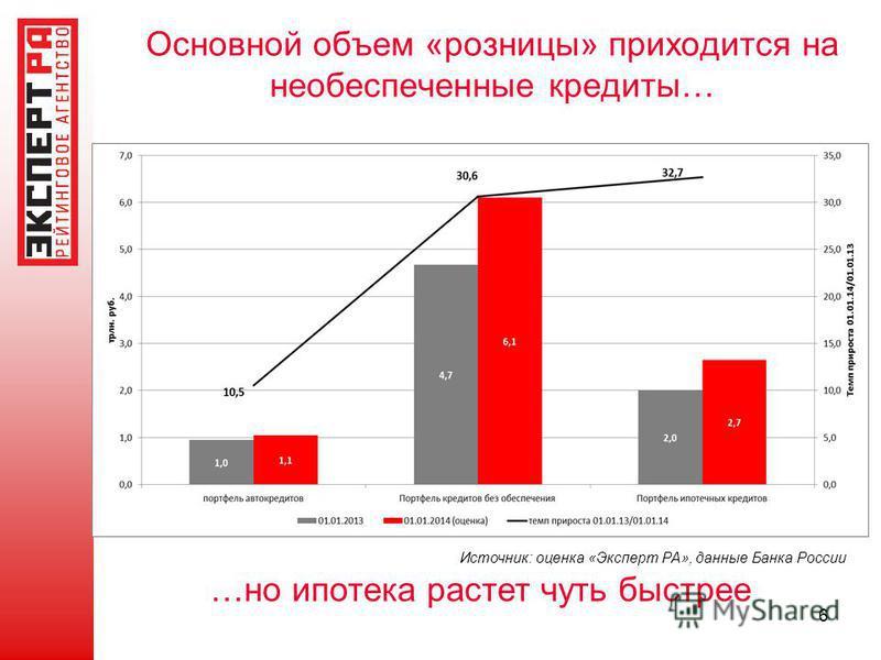 Основной объем «розницы» приходится на необеспеченные кредиты… Источник: оценка «Эксперт РА», данные Банка России 6 …но ипотека растет чуть быстрее