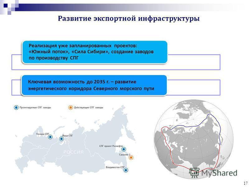 17 Реализация уже запланированных проектов : « Южный поток », « Сила Сибири », создание заводов по производству СПГ Ключевая возможность до 2035 г. – развитие энергетического коридора Северного морского пути
