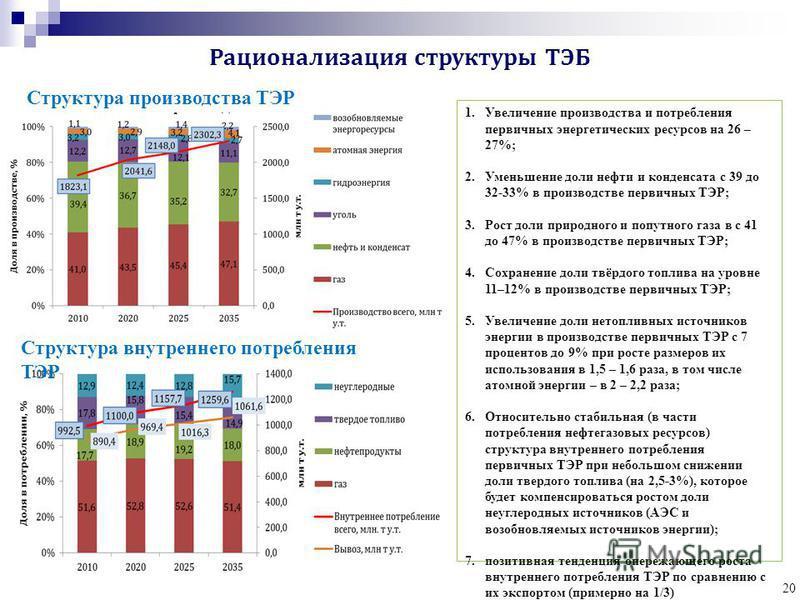 Рационализация структуры ТЭБ 1. Увеличение производства и потребления первичных энергетических ресурсов на 26 – 27%; 2. Уменьшение доли нефти и конденсата с 39 до 32-33% в производстве первичных ТЭР; 3. Рост доли природного и попутного газа в с 41 до