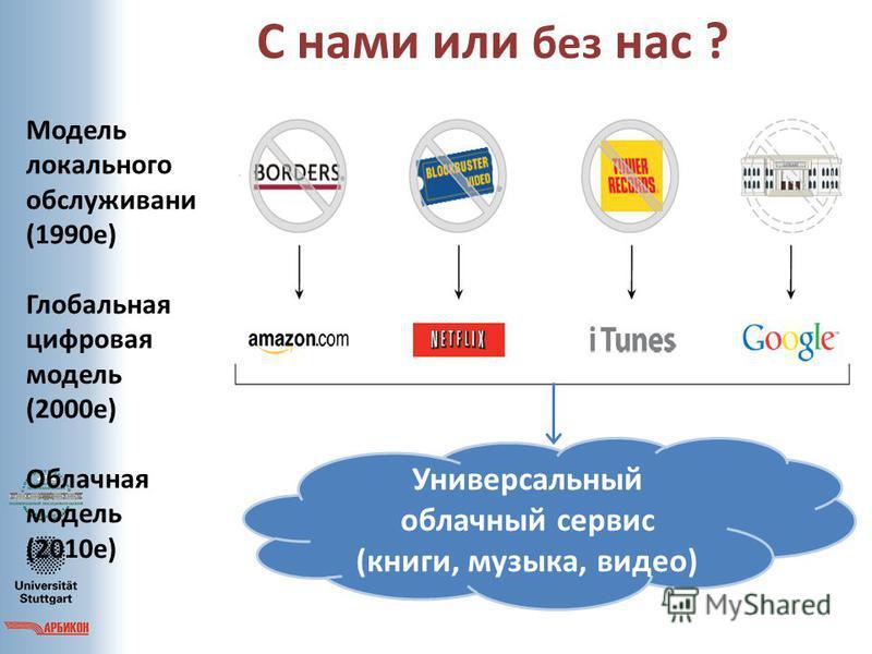 С нами или без нас ? Модель локального обслуживание (1990 е) Глобальная цифровая модель (2000 е) Облачная модель (2010 е) Универсальный облачный сервис (книги, музыка, видео)
