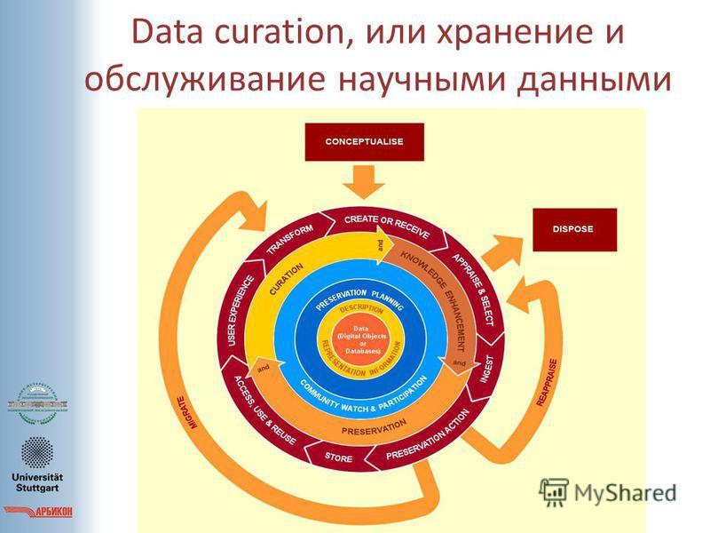 Data curation, или хранение и обслуживаниее научными данными