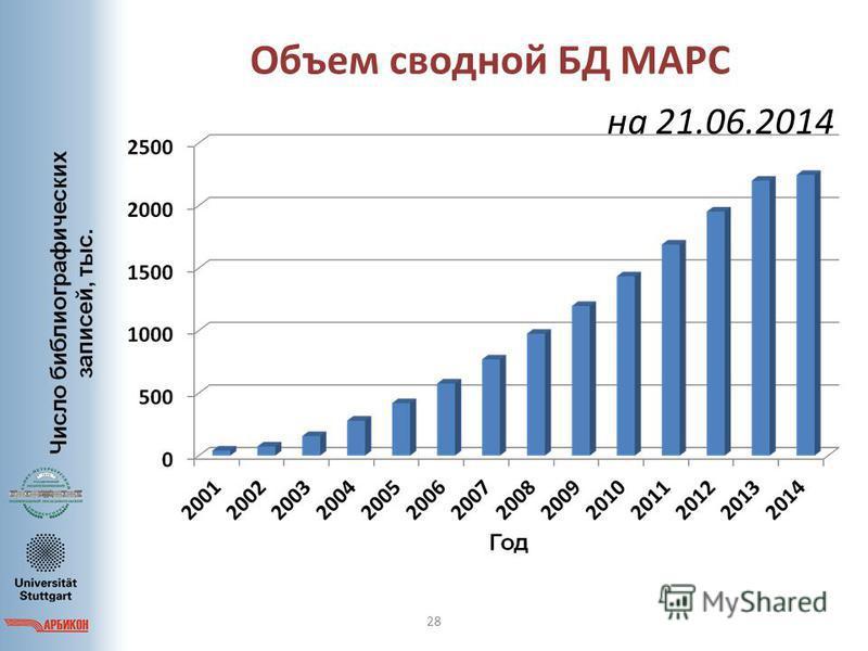 Объем сводной БД МАРС 28 на 21.06.2014