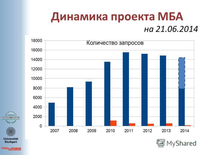 Динамика проекта МБА на 21.06.2014