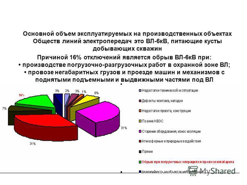 Основной объем эксплуатируемых на производственных объектах Обществ линий электропередач это ВЛ-6 кВ, питающие кусты добывающих скважин Причиной 16% отключений является обрыв ВЛ-6 кВ при: производстве погрузочно-разгрузочных работ в охранной зоне ВЛ;