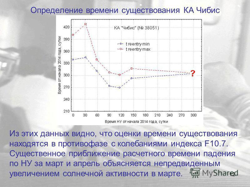 12 Определение времени существования КА Чибис Из этих данных видно, что оценки времени существования находятся в противофазе с колебаниями индекса F10.7. Существенное приближение расчетного времени падения по НУ за март и апрель объясняется непредвид