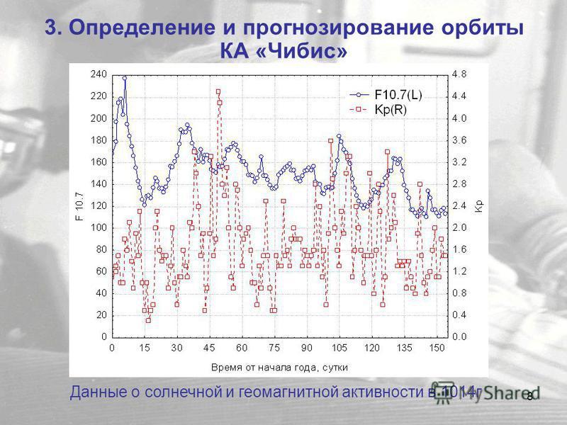 8 3. Определение и прогнозирование орбиты КА «Чибис» Данные о солнечной и геомагнитной активности в 1014 г