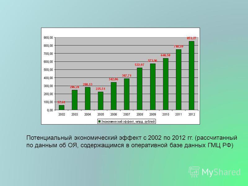 Потенциальный экономический эффект с 2002 по 2012 гг. (рассчитанный по данным об ОЯ, содержащимся в оперативной базе данных ГМЦ РФ)