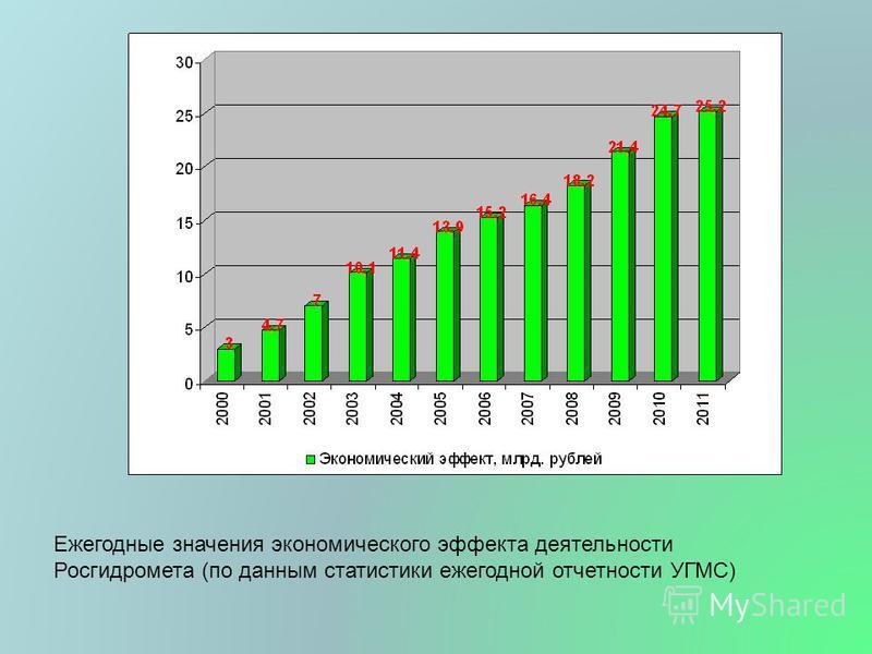 Ежегодные значения экономического эффекта деятельности Росгидромета (по данным статистики ежегодной отчетности УГМС)