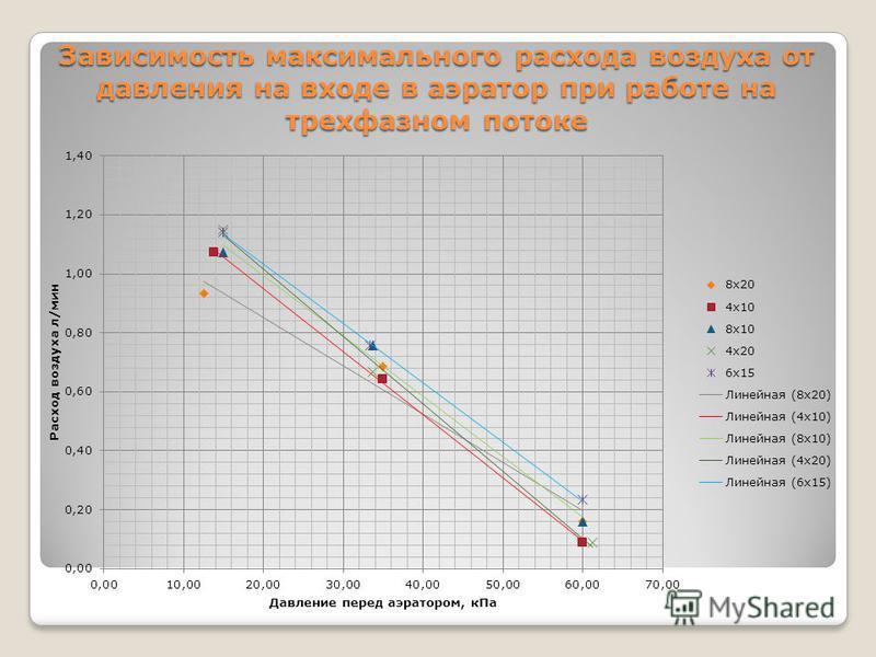 Зависимость максимального расхода воздуха от давления на входе в аэратор при работе на трехфазном потоке