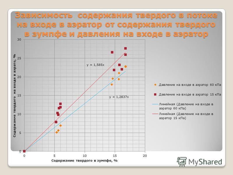 Зависимость содержания твердого в потоке на входе в аэратор от содержания твердого в зумпфе и давления на входе в аэратор