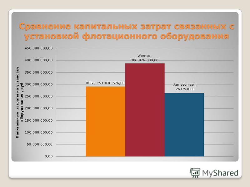Сравнение капитальных затрат связанных с установкой флотационного оборудования