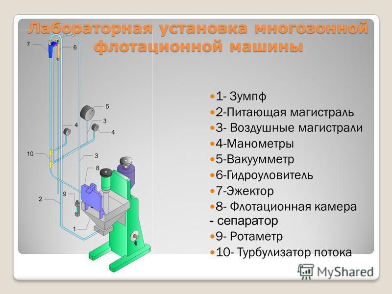 Лабораторная установка многозонной флотационной машины 1- Зумпф 2-Питающая магистраль 3- Воздушные магистрали 4-Манометры 5-Вакуумметр 6-Гидроуловитель 7-Эжектор 8- Флотационная камера - сепаратор 9- Ротаметр 10- Турбулизатор потока