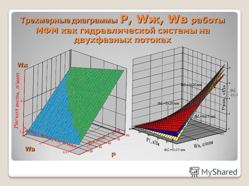 Трехмерные диаграммы P, Wж, Wв работы МФМ как гидравлической системы на двухфазных потоках P WжWжWжWж WвWвWвWв