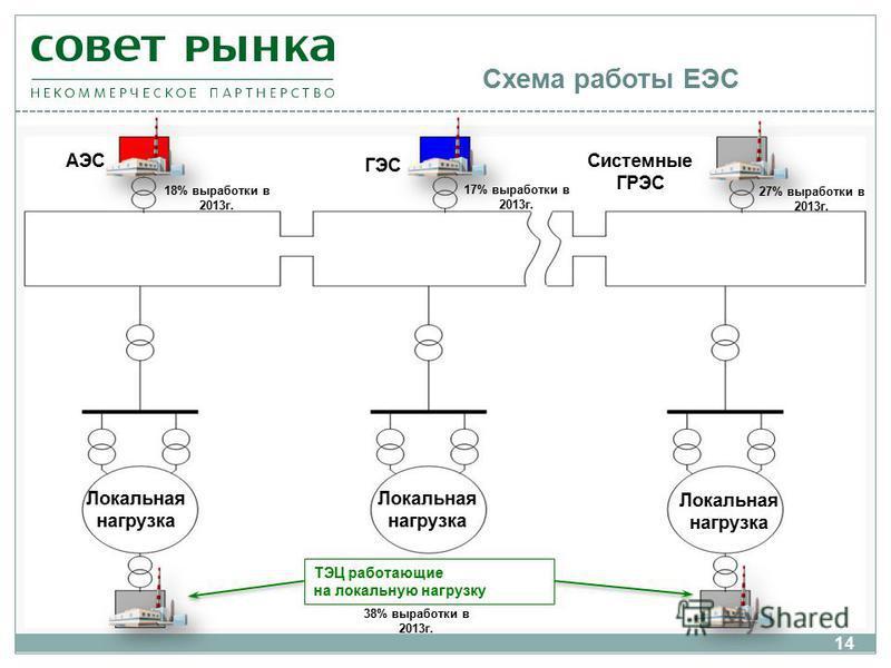 Схема работы ЕЭС Локальная нагрузка ТЭЦ работающие на локальную нагрузку АЭС ГЭС Системные ГРЭС 18% выработки в 2013 г. 17% выработки в 2013 г. 27% выработки в 2013 г. 38% выработки в 2013 г. 14