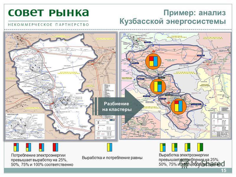Пример: анализ Кузбасской энергосистемы Потребление электроэнергии превышает выработку на 25%, 50%, 75% и 100% соответственно Выработка электроэнергии превышает потребление на 25%, 50%, 75% и 100% соответственно Выработка и потребление равны 15