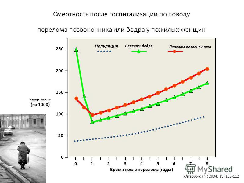 Смертность после госпитализации по поводу переломма позвоночника или бедра у пожилых женщин Osteoporos Int 2004; 15: 108-112 смертность (на 1000) Время после переломма (годы) 012345678 Популяция Перелом бедра Перелом позвоночника 250 200 150 100 50 0
