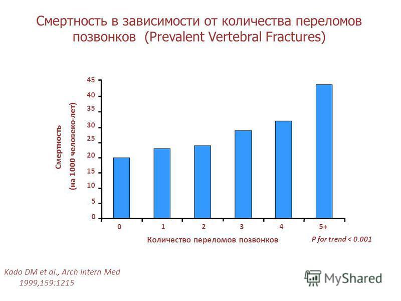 Смертность в зависимости от количества переломмов позвонков (Prevalent Vertebral Fractures) Kado DM et al., Arch Intern Med 1999,159:1215 P for trend < 0.001 Смертность (на 1000 человеко-лет) 0 5 10 15 20 25 30 35 40 01234 5+ Количество переломмов по