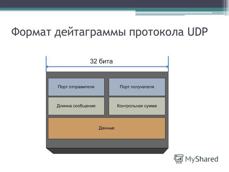 Формат дейтаграммы протокола UDP