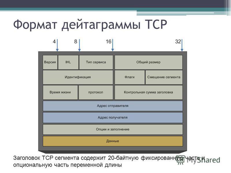 Формат дейтаграммы TCP Заголовок TCP сегмента содержит 20-байтную фиксированную часть и опциональную часть переменной длины
