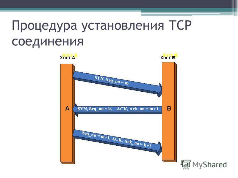 Процедура установления TCP соединения