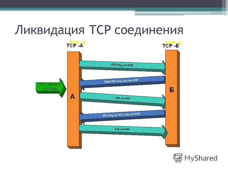 Ликвидация TCP соединения