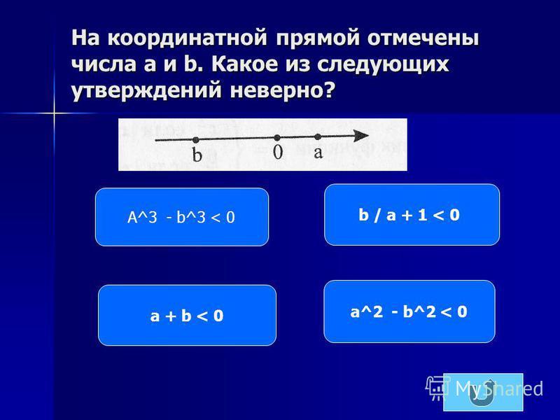 На координатной прямой отмечены числа x и y. Какое из следующих утверждений неверно? x / y > 0 x+ y > 0 x 2 +y 2 < 0 y + 3x < 0