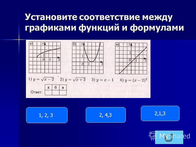 Графики функций 1 23 4