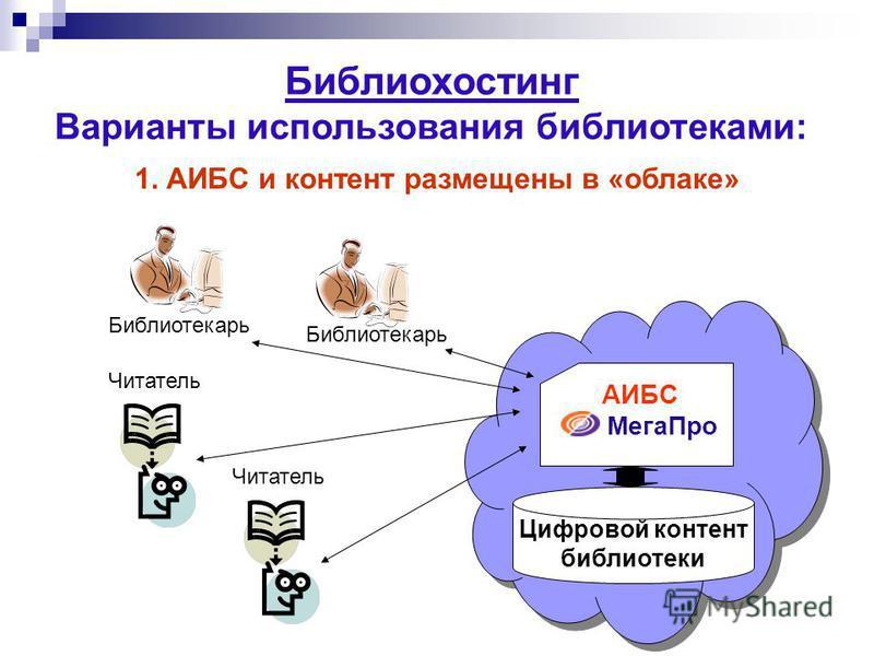 Библиохостинг Варианты использования библиотеками: 1. АИБС и контент размещены в «облаке» Цифровой контент библиотеки Мега Про Библиотекарь Читатель АИБС