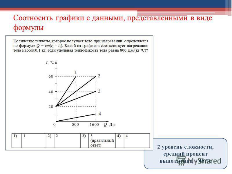 Соотносить графики с данными, представленными в виде формулы 2 уровень сложности, средний процент выполнения - 46 %