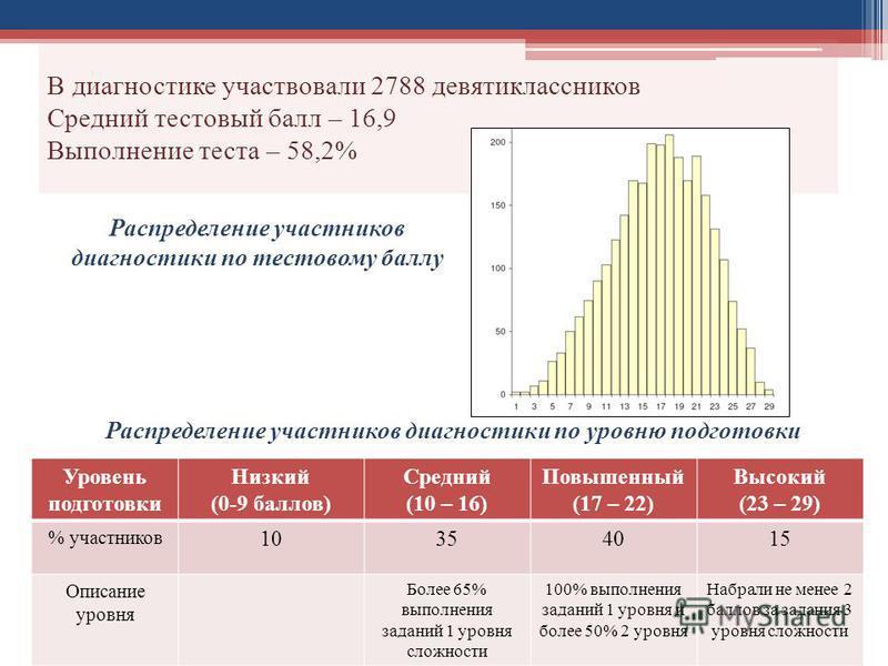 В диагностике участвовали 2788 девятиклассников Средний тестовый балл – 16,9 Выполнение теста – 58,2% Распределение участников диагностики по тестовому баллу Распределение участников диагностики по уровню подготовки Уровень подготовки Низкий (0-9 бал