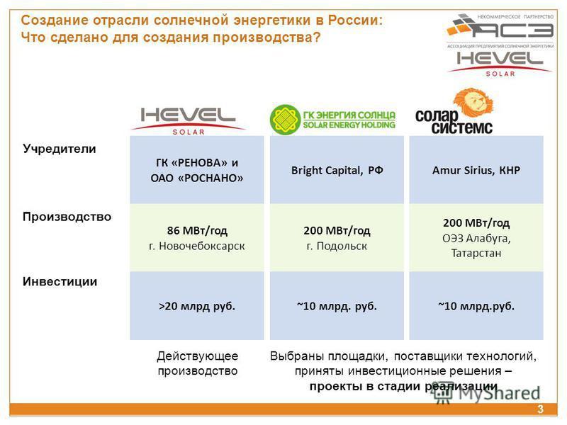 Amur Sirius, КНР ~10 млрд.руб. 200 МВт/год ОЭЗ Алабуга, Татарстан Bright Capital, РФ ~10 млрд. руб. 200 МВт/год г. Подольск ГК «РЕНОВА» и ОАО «РОСНАНО» >20 млрд руб. 86 МВт/год г. Новочебоксарск Учредители Производство Инвестиции Действующее производ
