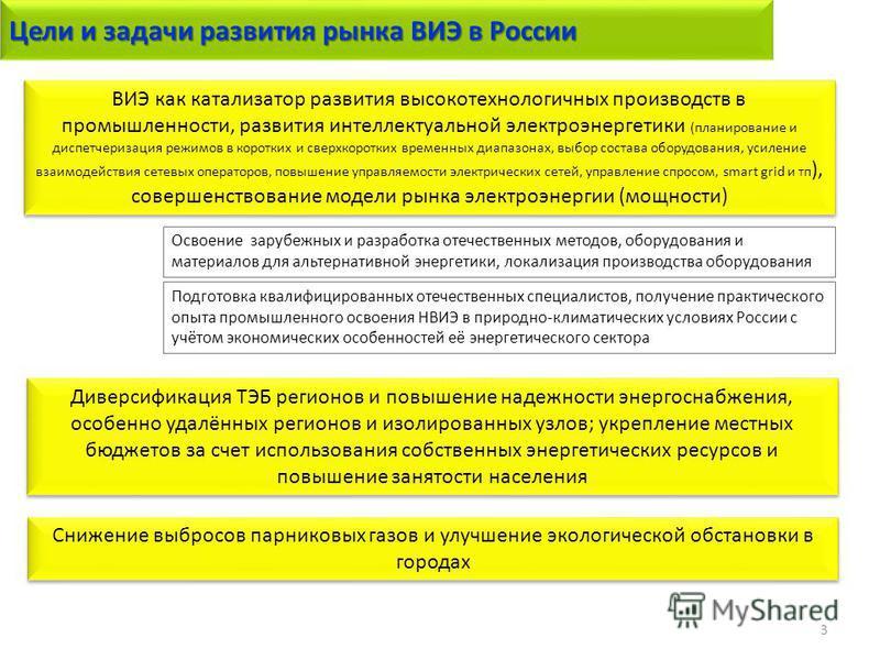 Цели и задачи развития рынка ВИЭ в России 3 Диверсификация ТЭБ регионов и повышение надежности энергоснабжения, особенно удалённых регионов и изолированных узлов; укрепление местных бюджетов за счет использования собственных энергетических ресурсов и