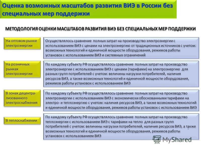 Оценка возможных масштабов развития ВИЭ в России без специальных мер поддержки 5 МЕТОДОЛОГИЯ ОЦЕНКИ МАСШТАБОВ РАЗВИТИЯ ВИЭ БЕЗ СПЕЦИАЛЬНЫХ МЕР ПОДДЕРЖКИ На оптовом рынке электроэнергии На розничных рынках электроэнергии По каждому субъекту РФ осущест