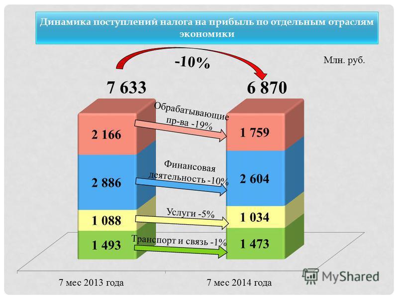 Динамика поступлений налога на прибыль по отдельным отраслям экономики Млн. руб. 7 633 6 870 -10% Обрабатывающие пр-ва -19% Финансовая деятельность -10% Услуги -5% Транспорт и связь -1%