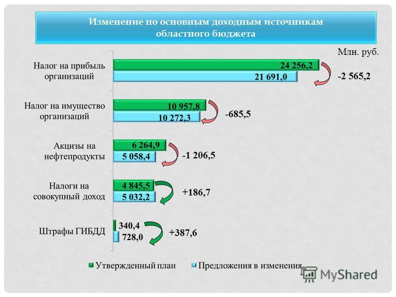 Изменение по основным доходным источникам областного бюджета Млн. руб. -2 565,2 -685,5 -1 206,5 +186,7 +387,6