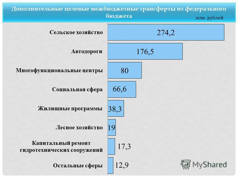 Дополнительные целевые межбюджетные трансферты из федерального бюджета млн. рублей