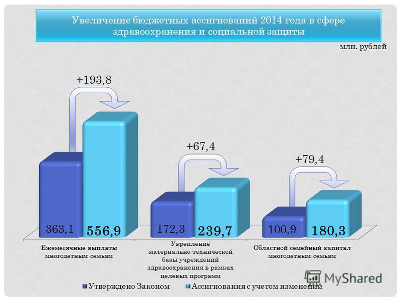 млн. рублей +193,8 +67,4 +79,4 363,1 556,9 172,3 239,7 100,9 180,3 Увеличение бюджетных ассигнований 2014 года в сфере здравоохранения и социальной защиты