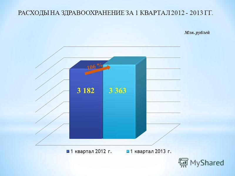 РАСХОДЫ НА ЗДРАВООХРАНЕНИЕ ЗА 1 КВАРТАЛ 2012 - 2013 ГГ. Млн. рублей
