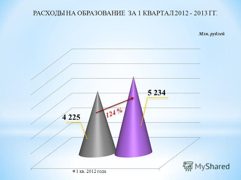 РАСХОДЫ НА ОБРАЗОВАНИЕ ЗА 1 КВАРТАЛ 2012 - 2013 ГГ. Млн. рублей