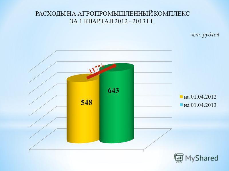 РАСХОДЫ НА АГРОПРОМЫШЛЕННЫЙ КОМПЛЕКС ЗА 1 КВАРТАЛ 2012 - 2013 ГГ. 548 млн. рублей