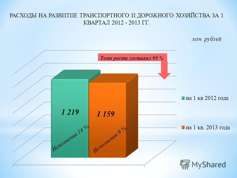 РАСХОДЫ НА РАЗВИТИЕ ТРАНСПОРТНОГО И ДОРОЖНОГО ХОЗЯЙСТВА ЗА 1 КВАРТАЛ 2012 - 2013 ГГ. млн. рублей