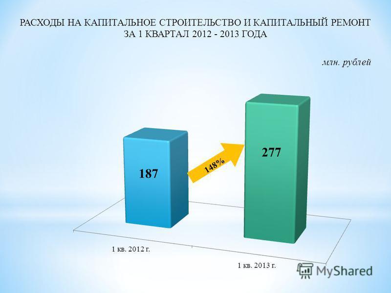 РАСХОДЫ НА КАПИТАЛЬНОЕ СТРОИТЕЛЬСТВО И КАПИТАЛЬНЫЙ РЕМОНТ ЗА 1 КВАРТАЛ 2012 - 2013 ГОДА млн. рублей