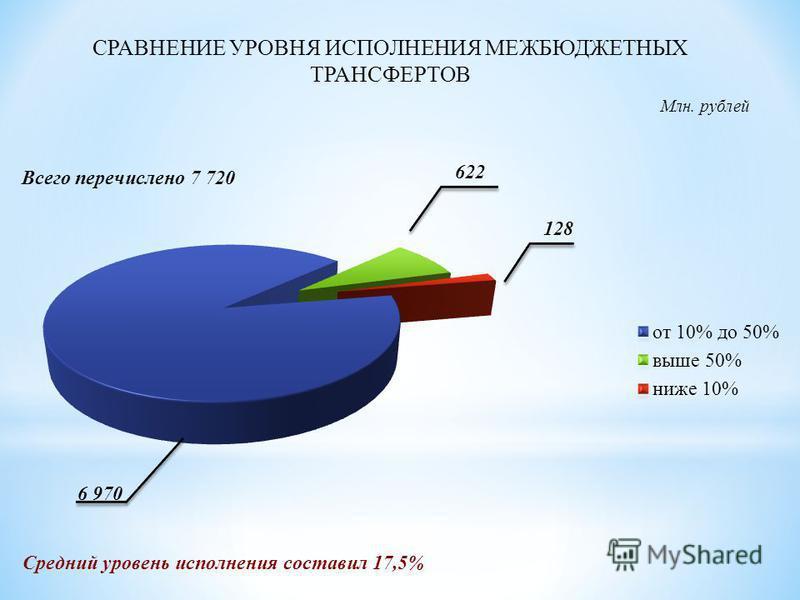 СРАВНЕНИЕ УРОВНЯ ИСПОЛНЕНИЯ МЕЖБЮДЖЕТНЫХ ТРАНСФЕРТОВ Млн. рублей