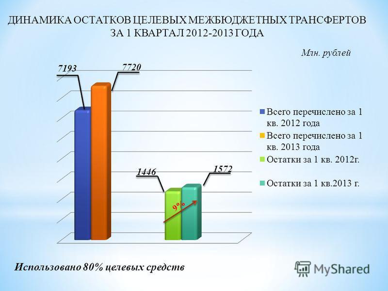 ДИНАМИКА ОСТАТКОВ ЦЕЛЕВЫХ МЕЖБЮДЖЕТНЫХ ТРАНСФЕРТОВ ЗА 1 КВАРТАЛ 2012-2013 ГОДА Использовано 80% целевых средств Млн. рублей