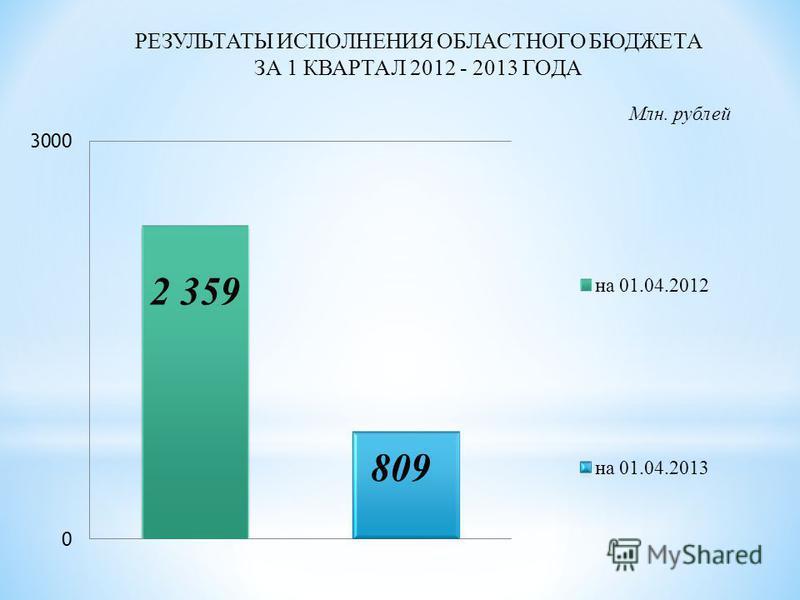 РЕЗУЛЬТАТЫ ИСПОЛНЕНИЯ ОБЛАСТНОГО БЮДЖЕТА ЗА 1 КВАРТАЛ 2012 - 2013 ГОДА Млн. рублей