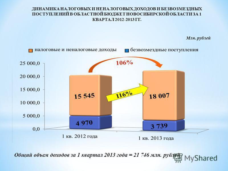 ДИНАМИКА НАЛОГОВЫХ И НЕНАЛОГОВЫХ ДОХОДОВ И БЕЗВОЗМЕЗДНЫХ ПОСТУПЛЕНИЙ В ОБЛАСТНОЙ БЮДЖЕТ НОВОСИБИРСКОЙ ОБЛАСТИ ЗА 1 КВАРТАЛ 2012-2013 ГГ. Общий объем доходов за 1 квартал 2013 года = 21 746 млн. рублей Млн. рублей